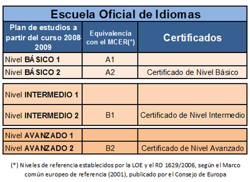 Apuntesdeeducacion para andar por el mundo aprende sus - Escuela oficial de idiomas inca ...