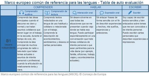 3 Marco europeo común de referencia para las lenguas - Tabla de auto evaluación
